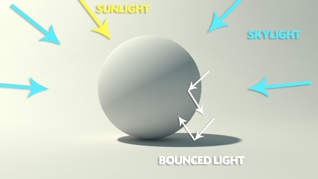 Global Illumination (GI)